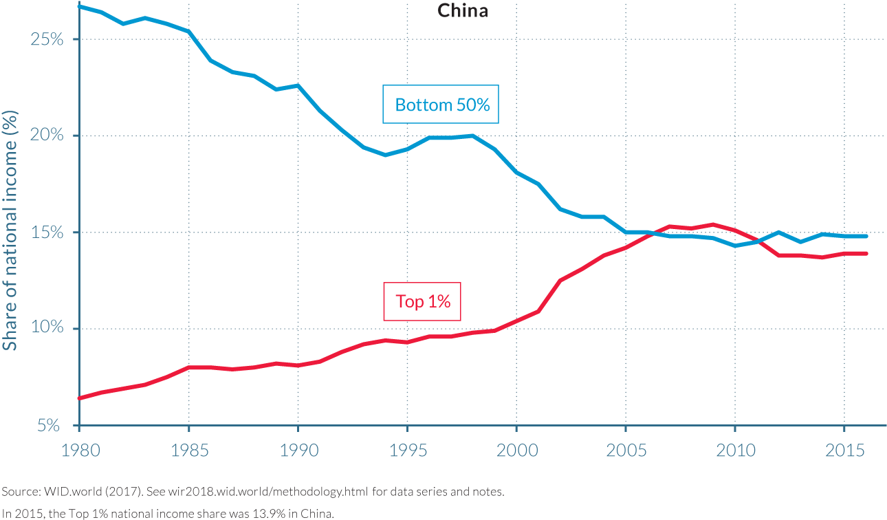 Figure A4 Top 1% vs. Bottom 50% income shares in China and India, 1980–2015