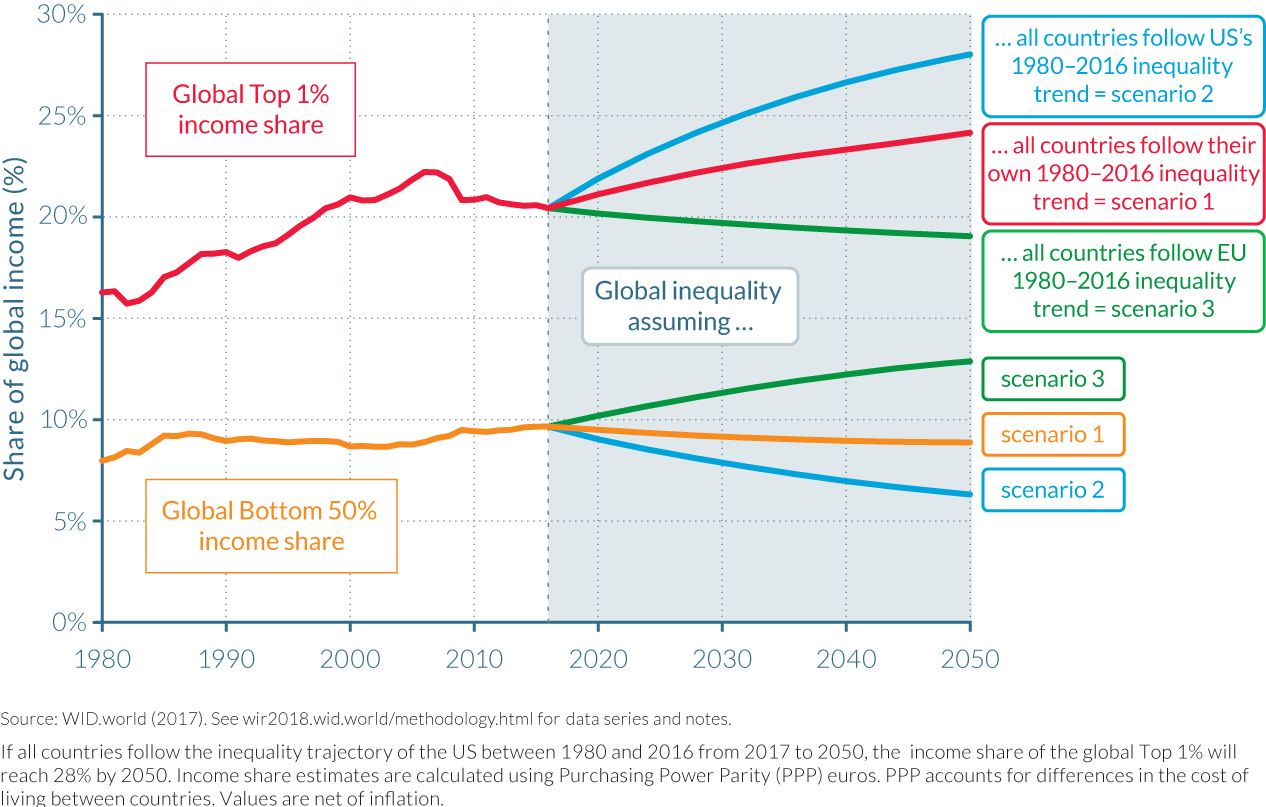 Figure E10 Rising global income inequality is not inevitable in the future