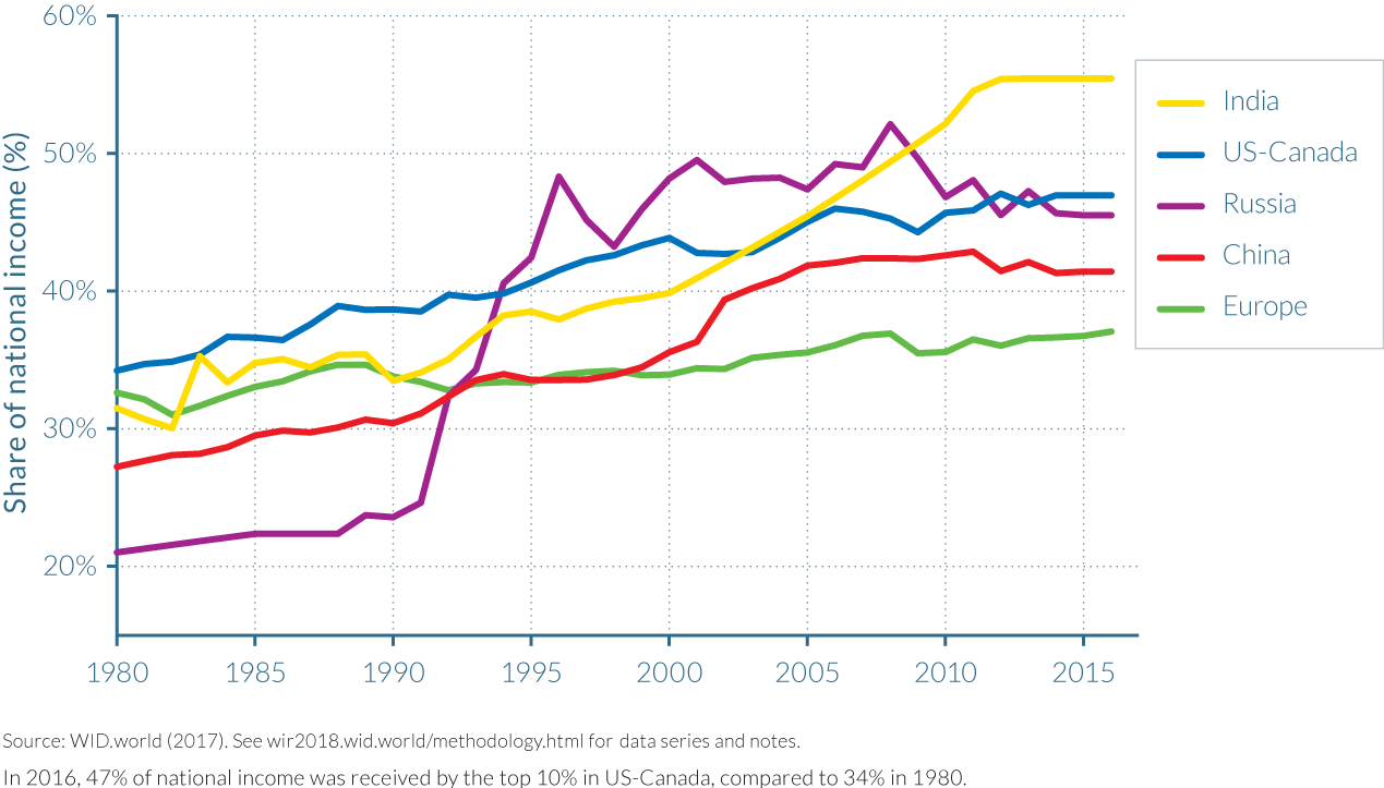 Figure E2a Top 10% income shares across the world, 1980–2016: Rising inequality almost everywhere, but at different speeds