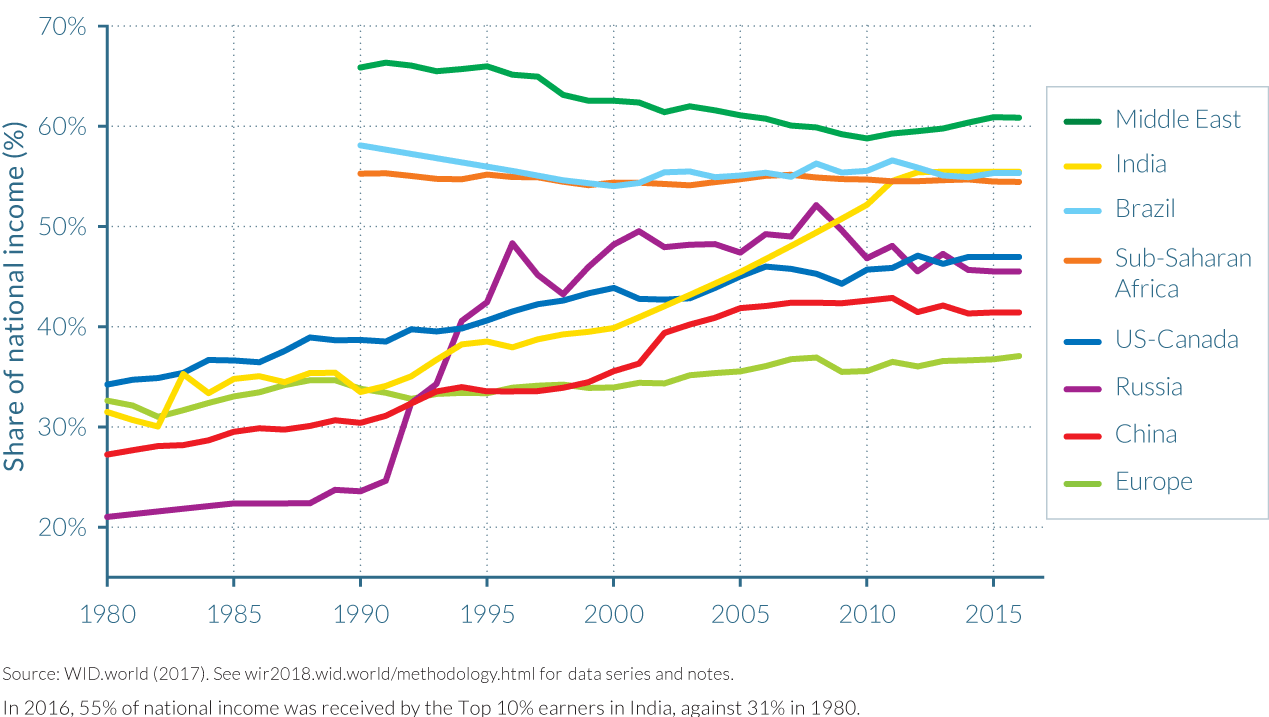 Figure E2b Top 10% income shares across the world, 1980–2016: Is world inequality moving towards the high-inequality frontier?