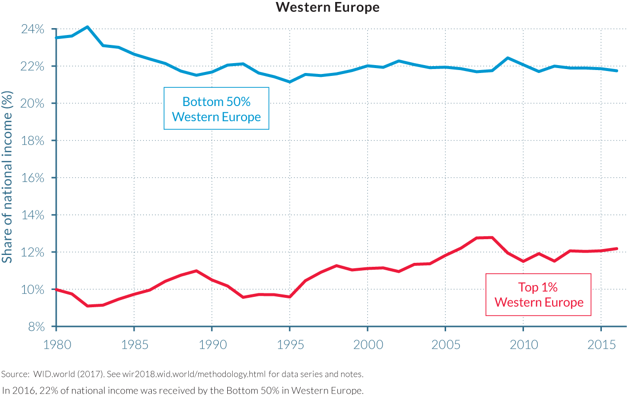 Figure E3  Top 1% vs. Bottom 50% national income shares in the US and Western Europe, 1980–2016: Diverging income inequality trajectories