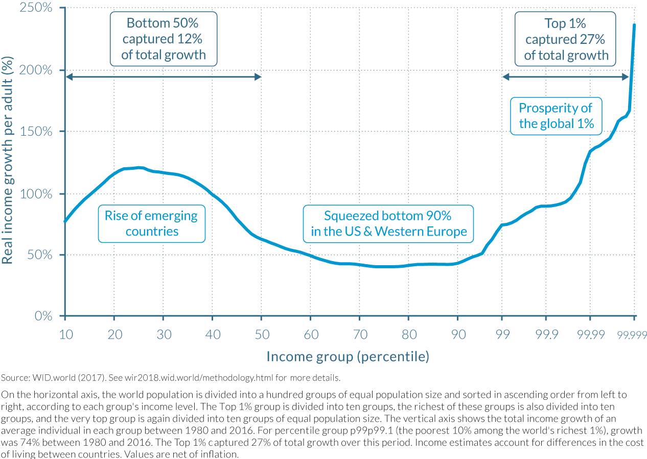 Figure E4 The elephant curve of global inequality and growth, 1980–2016