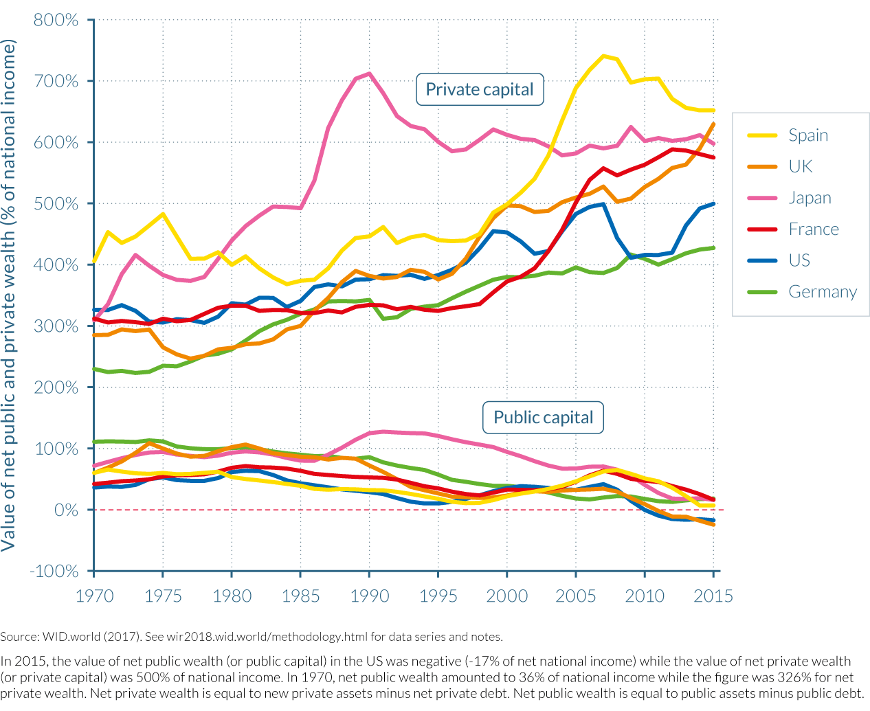 Figure E6 The rise of private capital and the fall of public capital in rich countries, 1970–2016