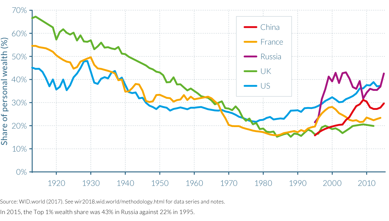 Figure E8 Top 1% wealth shares across the world, 1913–2015: the fall and rise of personal wealth inequality
