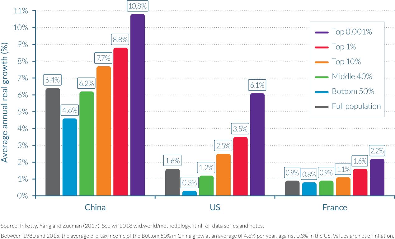 china average income
