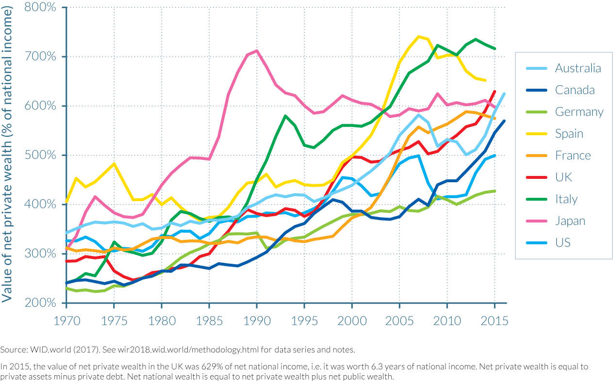 Figure 3.1.1 Net private wealth to net national income ratio in rich countries, 1970–2016