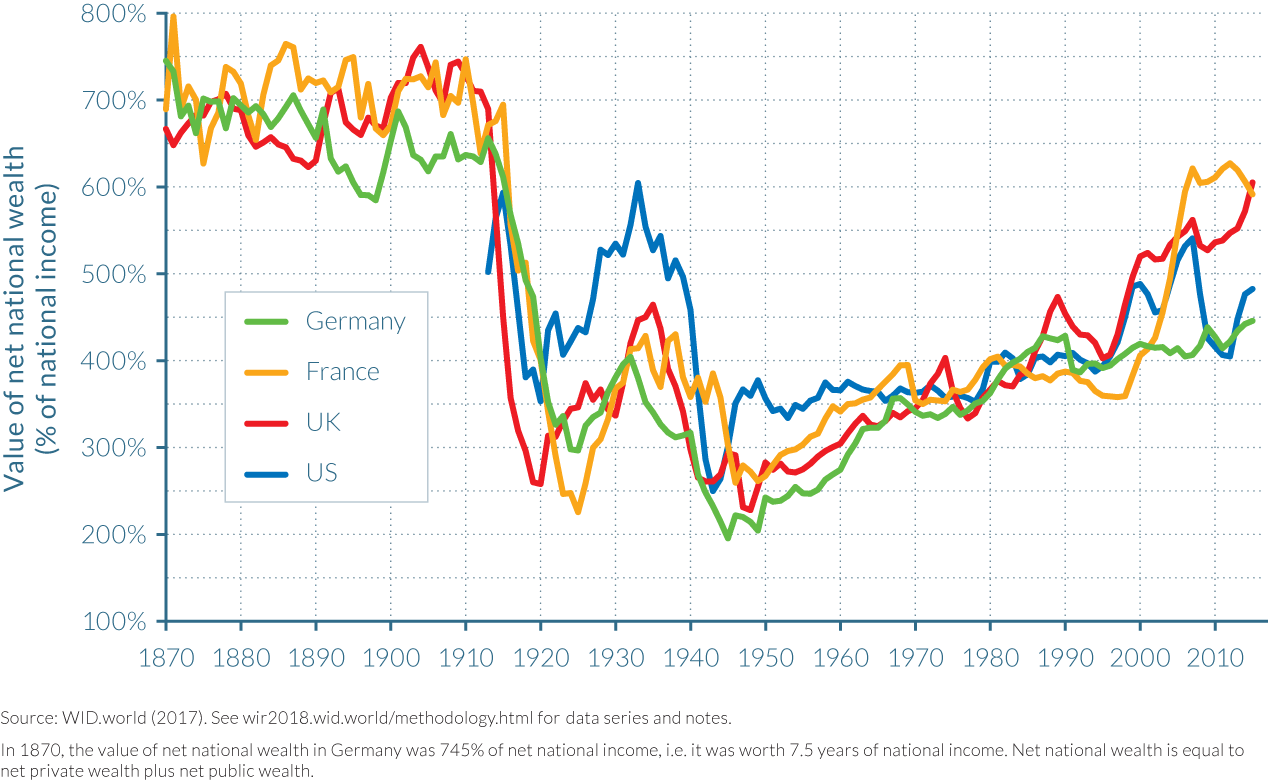 Figure 3.2.2 Long-run trends in the national wealth of rich countries, 1870–2015