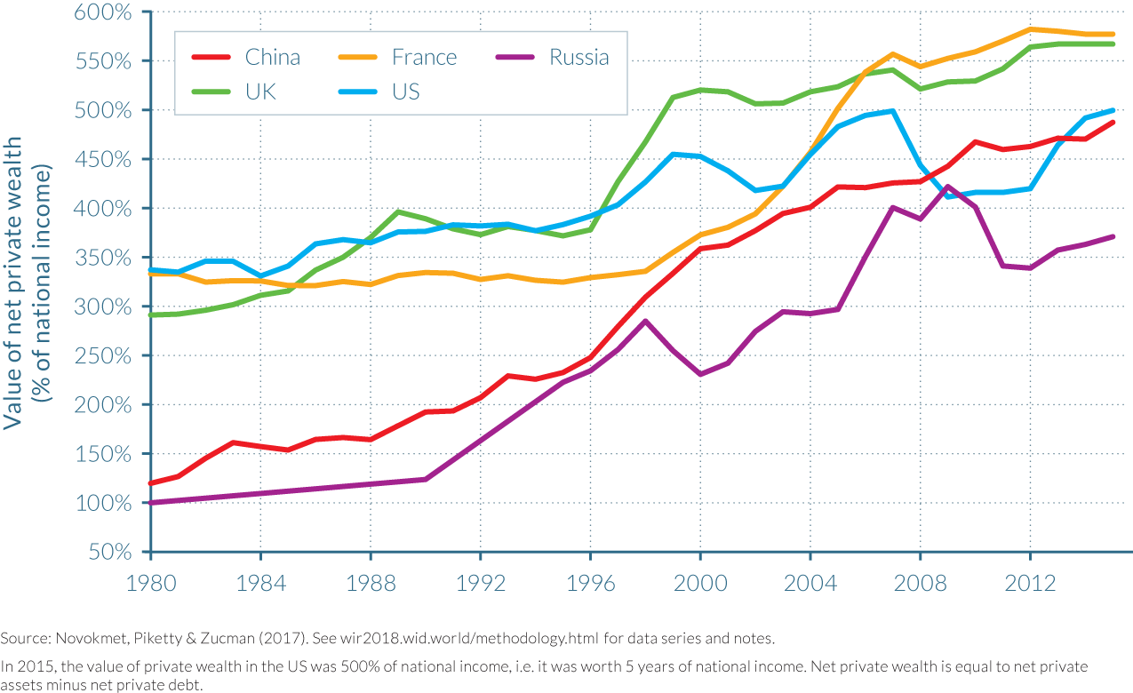 Figure 3.3.1 Net private wealth to net national income ratios in China, Russia and rich countries, 1980–2015: The rise of private wealth