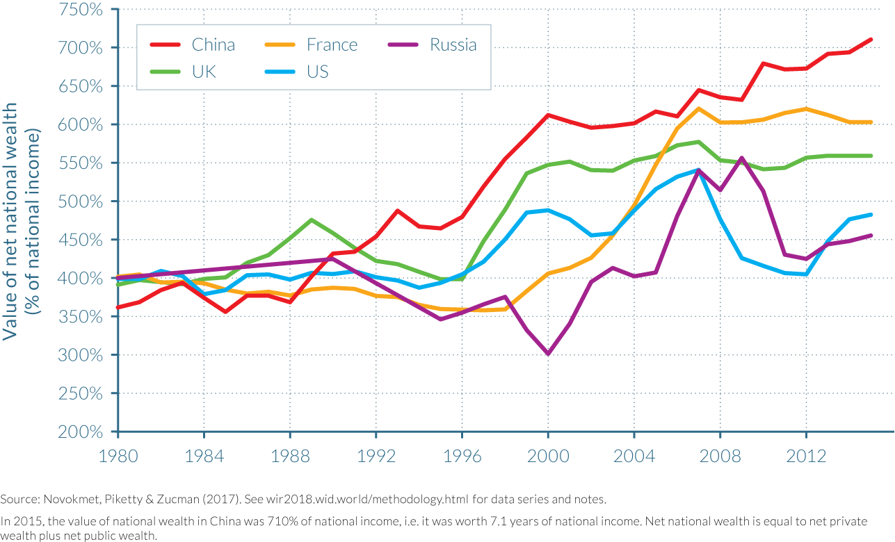 Figure 3.3.2 Net national wealth to net national income ratios in China, Russia and rich countries, 1980–2015: National wealth accumulation