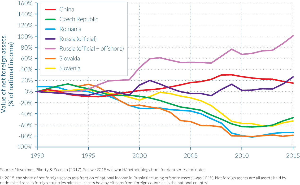 Figure 3.3.4 Net foreign assets in former communist countries, 1990–2015