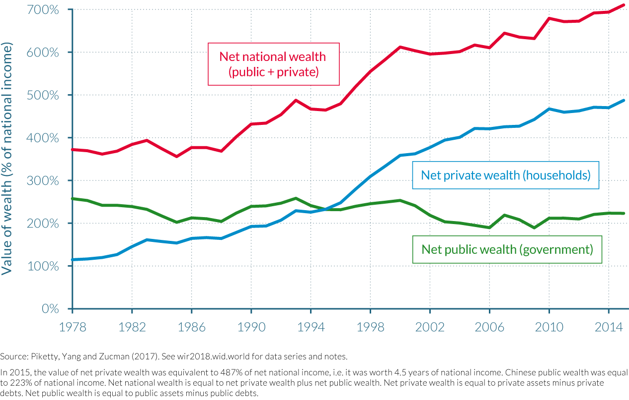 Figure 3.4.2 The structure of national wealth in China, 1978–2015