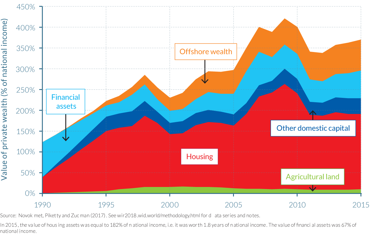 Figure 3.5.2 The asset composition of private wealth in Russia, 1990–2015