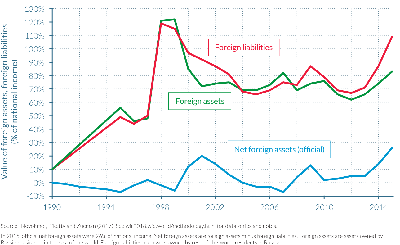Figure 3.5.4 Official foreign assets and liabilities in Russia, 1990–2015