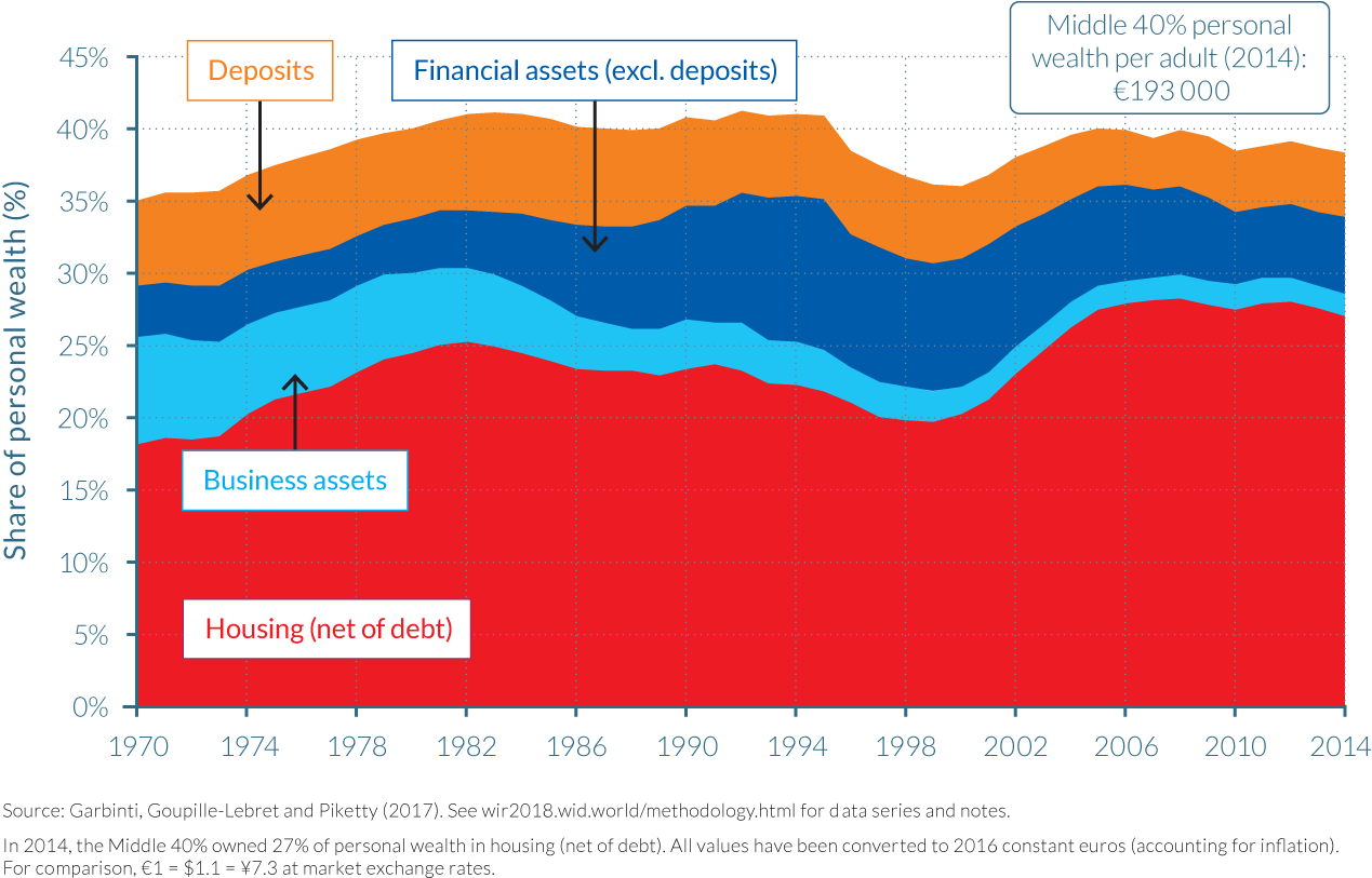 Figure 4.4.5b Composition of the wealth share of the Middle 40% in France, 1970–2014