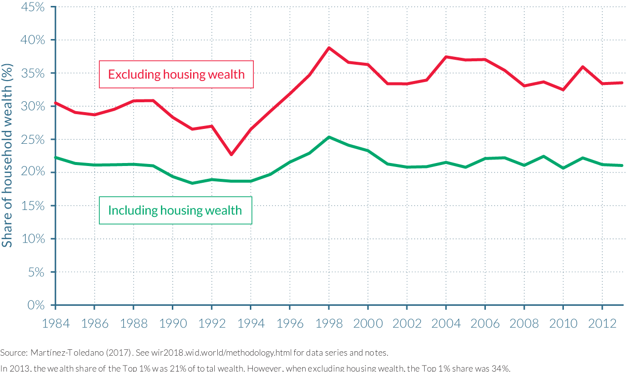 Figure 4.5.6 Top 1% wealth share in Spain, 1984–2013