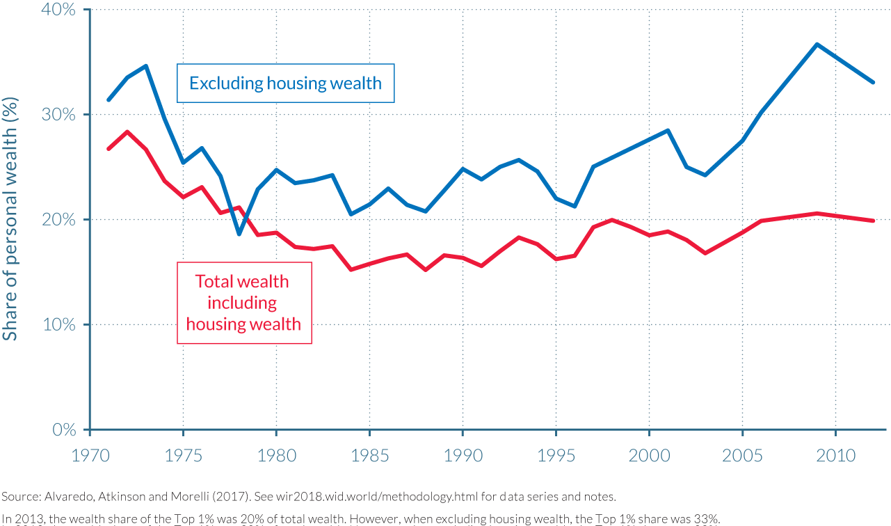 Figure 4.6.4 Top 1% wealth share in the UK, 1971–2012