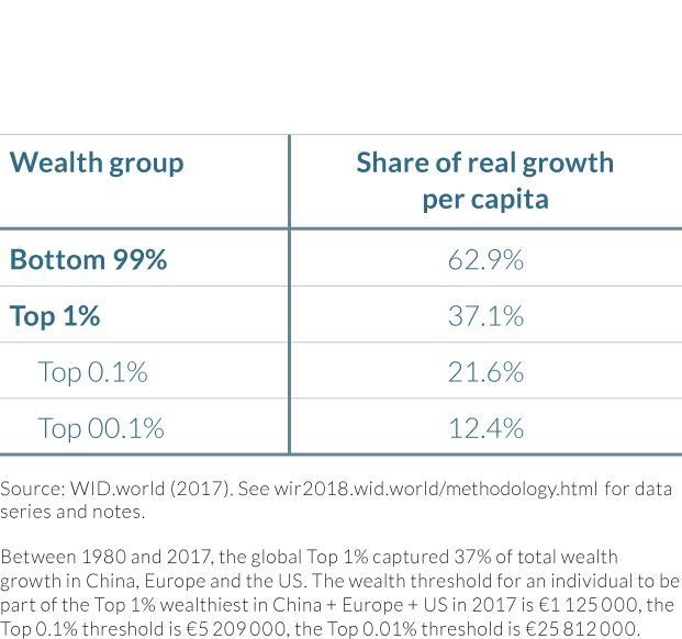 Table 4.1.2 Share of global wealth growth captured by wealth group, 1980–2017