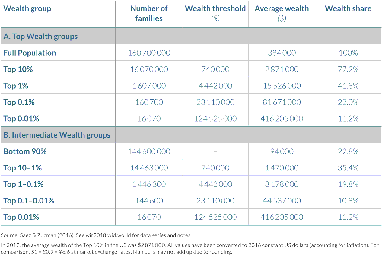 Table 4.3.1 The distribution of household wealth in the US, 2012