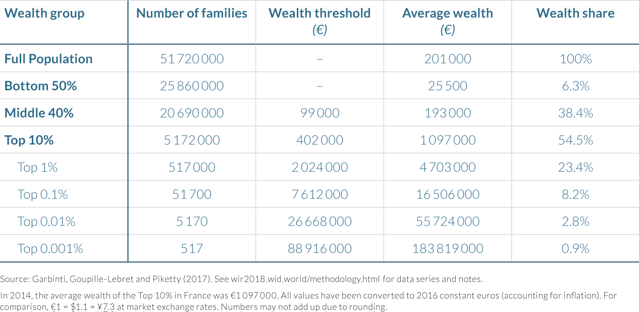 Table 4.4.1 The distribution of personal wealth in France, 2014