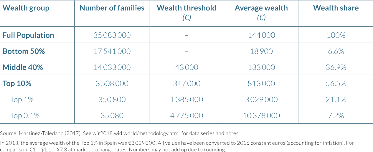 Table 4.5.1 The distribution of household wealth in Spain, 2013