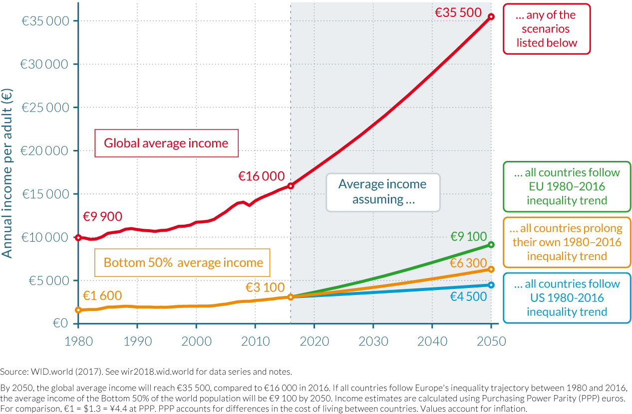 Figure 5.1.2 Global average income projections, 1980–2050