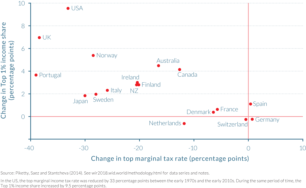 Figure 5.2.1 Changes in top marginal tax rates and top income shares in rich countries since the 1970s