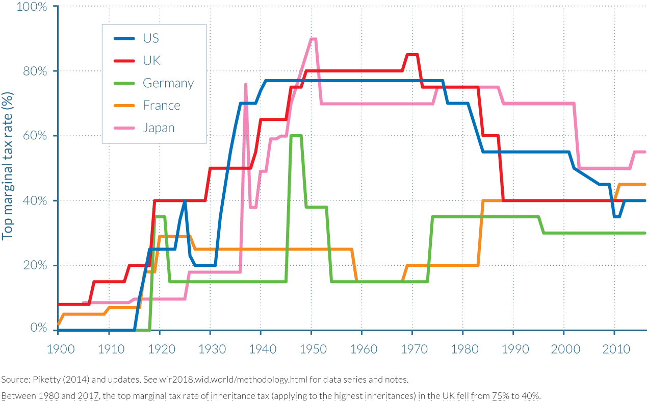 Figure 5.2.3 Top inheritance tax rates in rich countries, 1900–2017