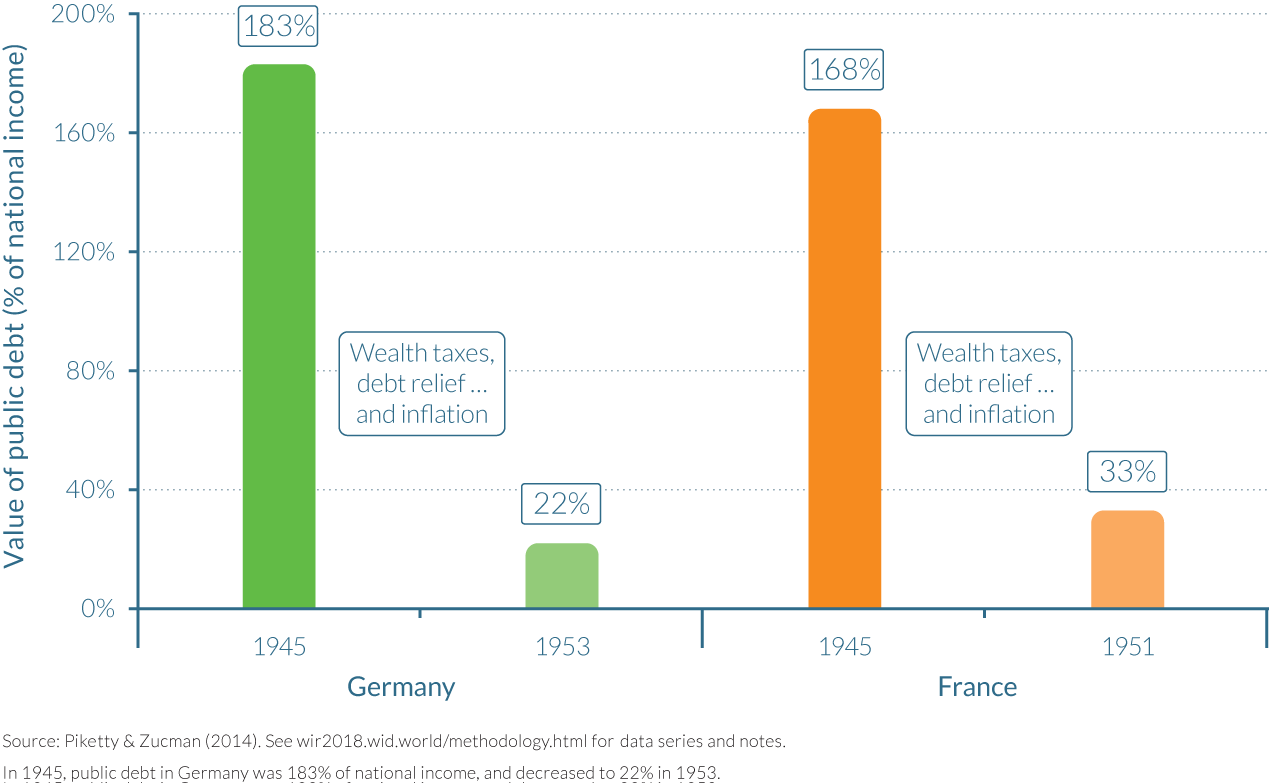 Figure 5.5.1 Public debt in France and Germany, 1945–1953
